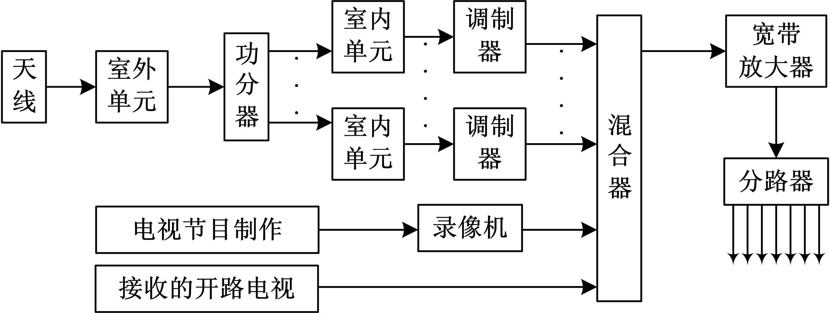 耀江丽景湾复式楼卫星电视及安防监控工程